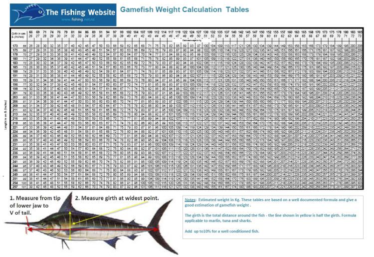 Gamefish weight calculator the fishing website for Fish weight calculator